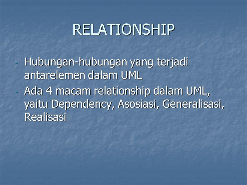 RELATIONSHIP Hubungan-hubungan yang terjadi antarelemen dalam UML