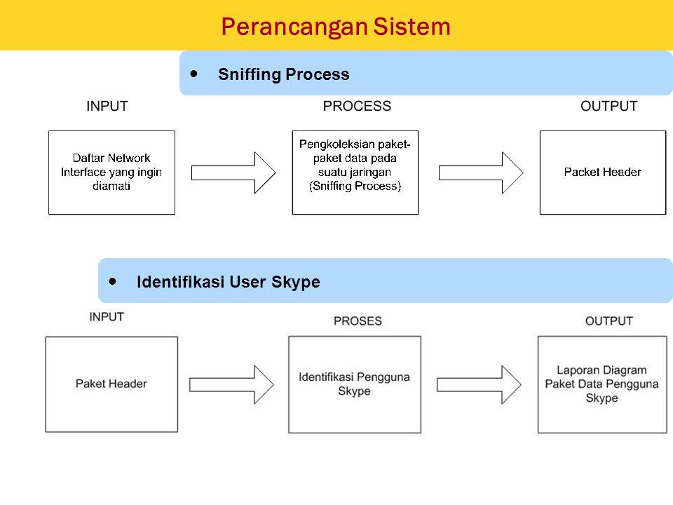 Perancangan Sistem Sniffing Process Identifikasi User Skype