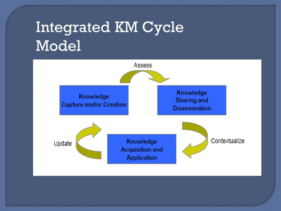 Integrated KM Cycle Model