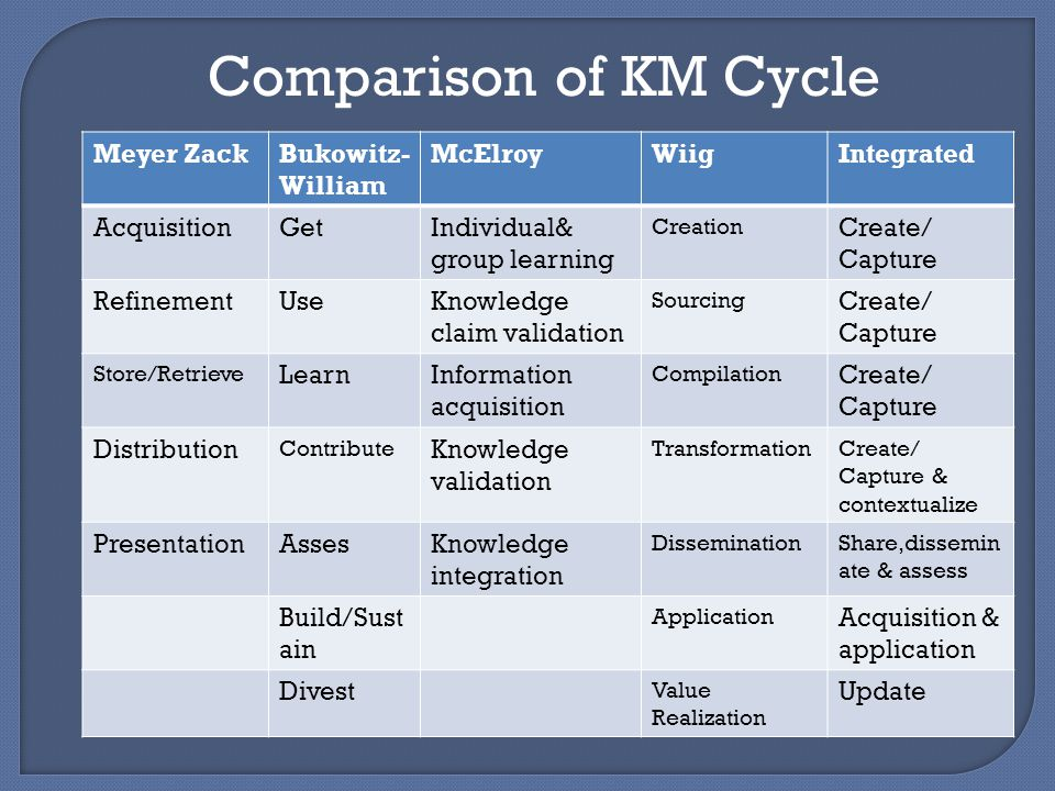 Comparison of KM Cycle Meyer Zack Bukowitz-William McElroy Wiig