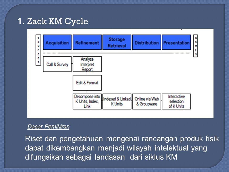 1. Zack KM Cycle Dasar Pemikiran.