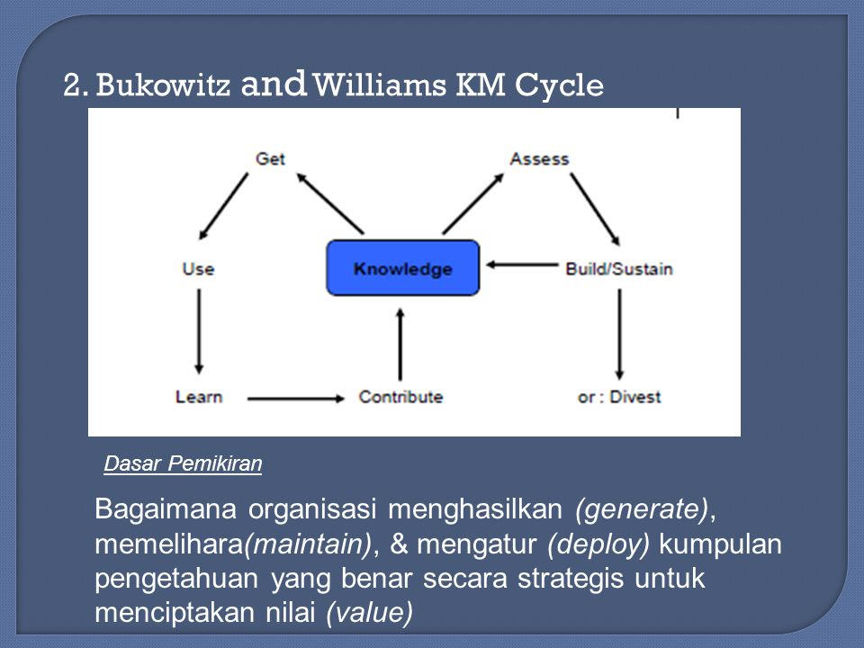 2. Bukowitz and Williams KM Cycle