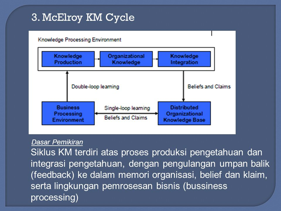 3. McElroy KM Cycle Dasar Pemikiran.