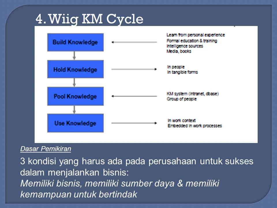 4. Wiig KM Cycle Dasar Pemikiran. 3 kondisi yang harus ada pada perusahaan untuk sukses dalam menjalankan bisnis: