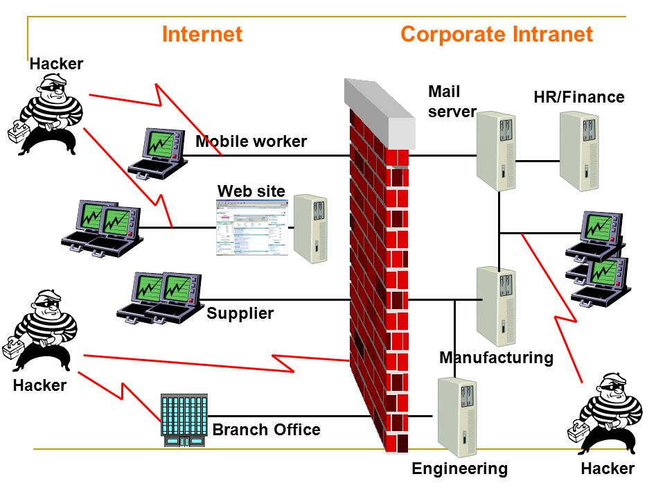 Corporate Intranet Internet Hacker Mail HR/Finance server