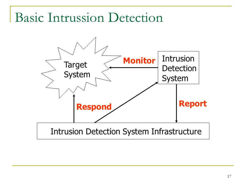 Basic Intrussion Detection