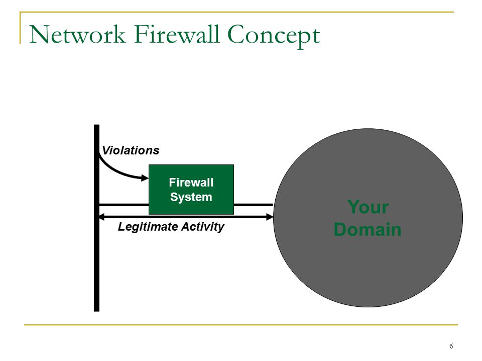 Network Firewall Concept