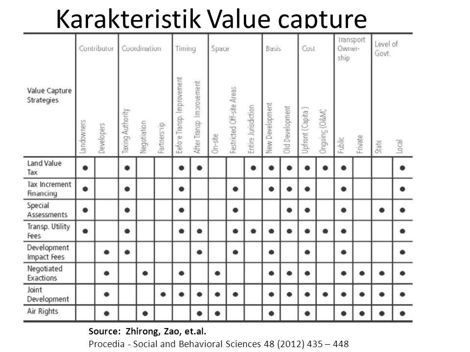 Karakteristik Value capture