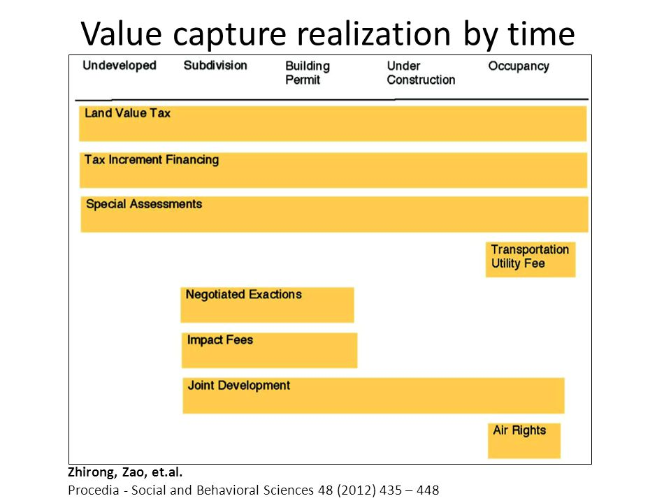 Value capture realization by time