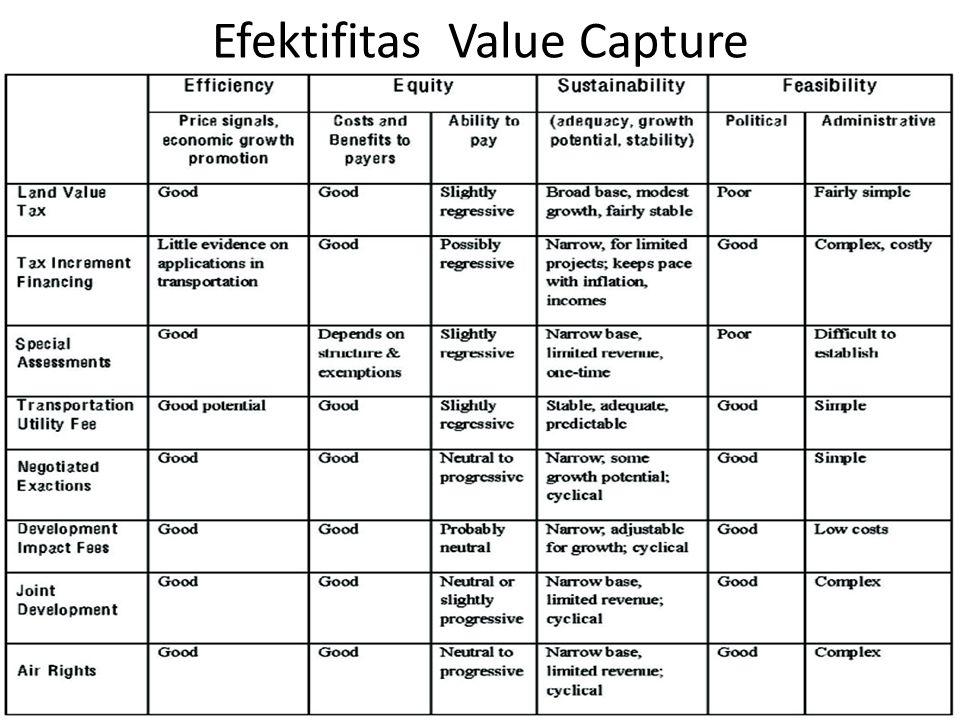 Efektifitas Value Capture