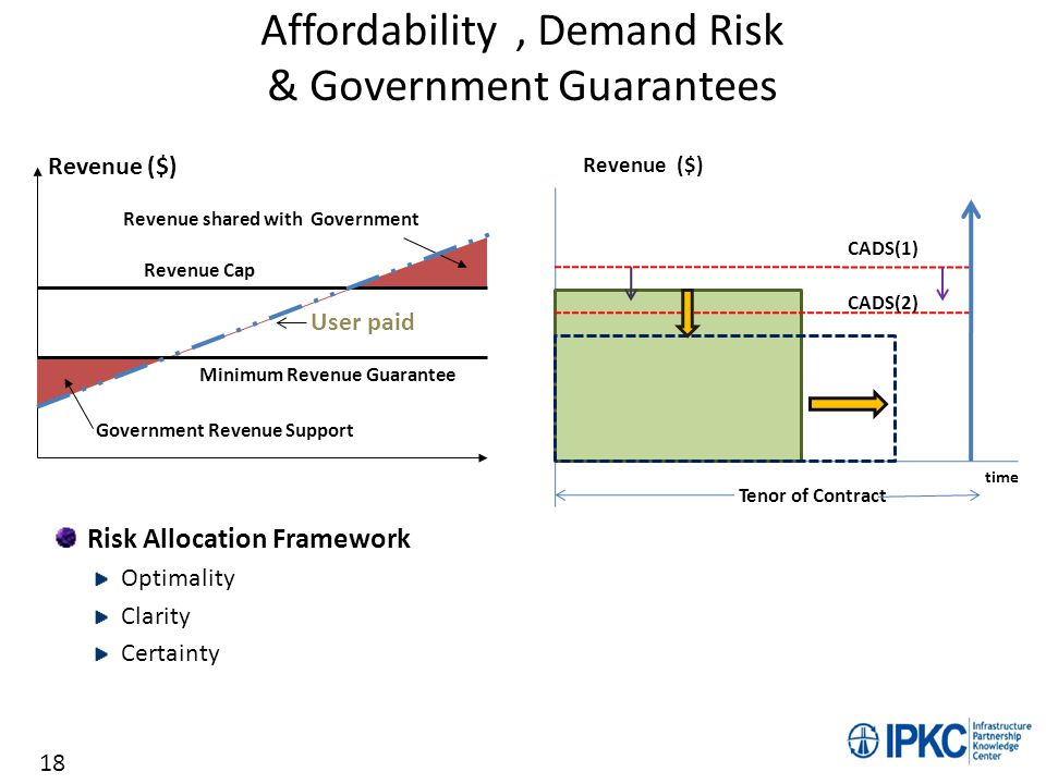 Affordability , Demand Risk & Government Guarantees