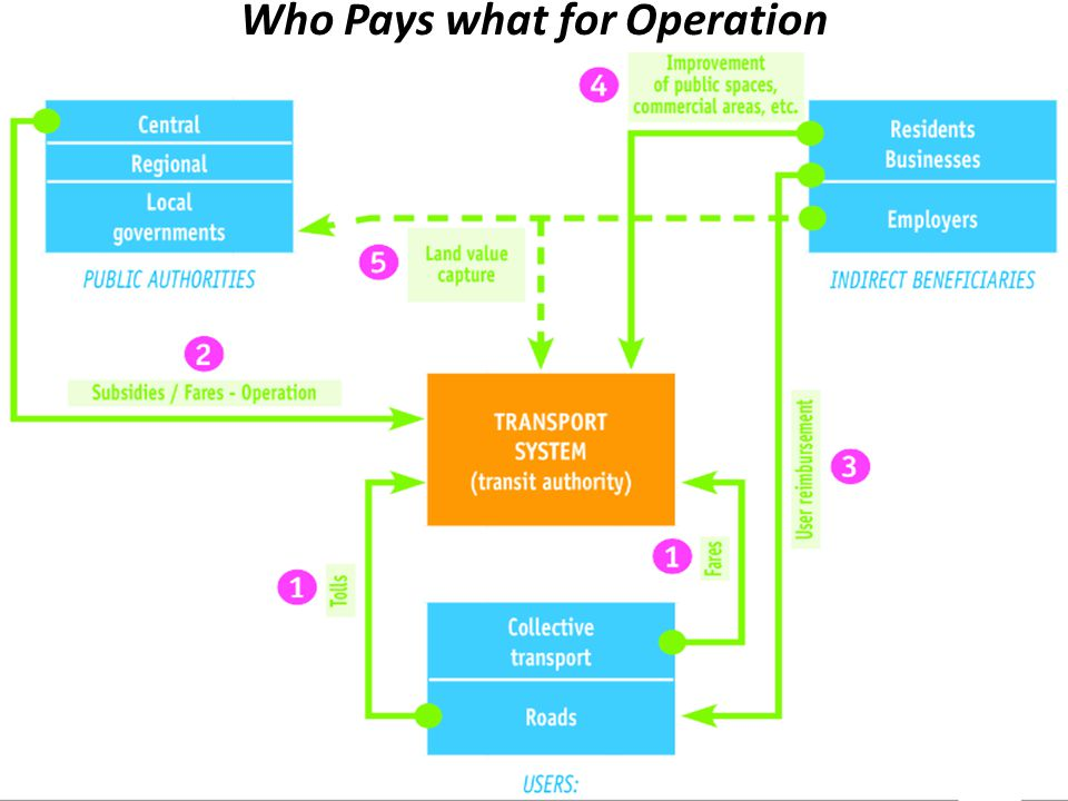 Who Pays what for Operation