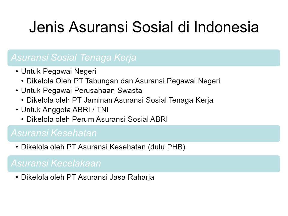Jenis Asuransi Sosial di Indonesia