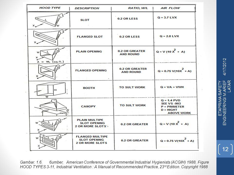 4/17/2012 ETAPRIMA SAFETY ENGINEERING/ M.ARIEF LATAR.