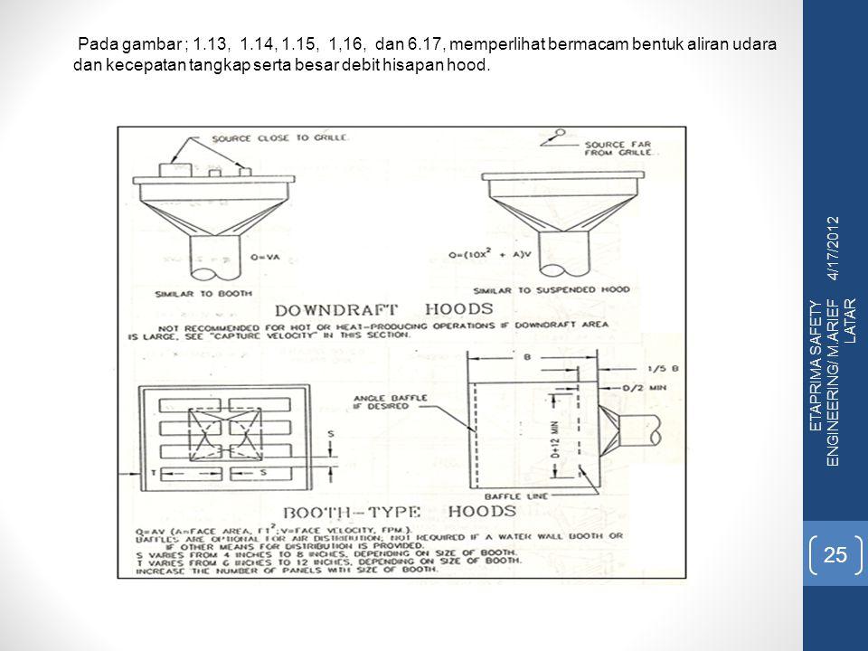 Pada gambar ; 1.13, 1.14, 1.15, 1,16, dan 6.17, memperlihat bermacam bentuk aliran udara dan kecepatan tangkap serta besar debit hisapan hood.