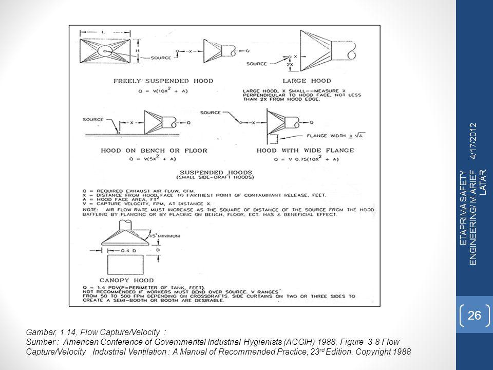 4/17/2012 ETAPRIMA SAFETY ENGINEERING/ M.ARIEF LATAR. Gambar, 1.14, Flow Capture/Velocity :