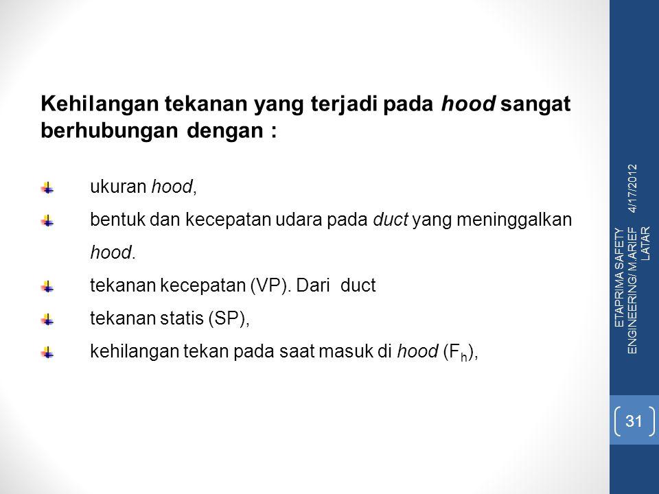 Kehilangan tekanan yang terjadi pada hood sangat berhubungan dengan :