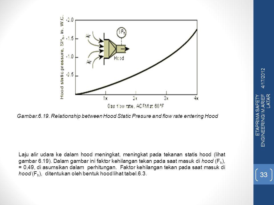 4/17/2012 Gambar.6.19. Relationship between Hood Static Presure and flow rate entering Hood. ETAPRIMA SAFETY ENGINEERING/ M.ARIEF LATAR.