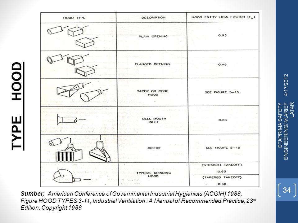 4/17/2012 TYPE HOOD. ETAPRIMA SAFETY ENGINEERING/ M.ARIEF LATAR.