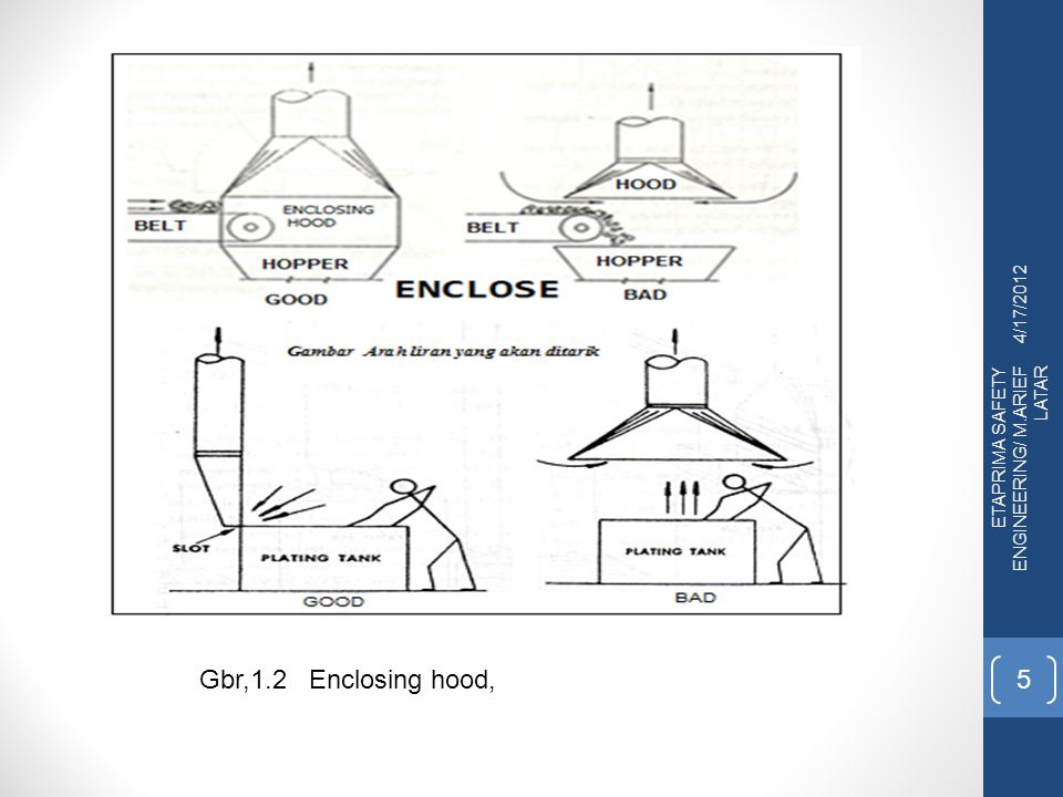 4/17/2012 ETAPRIMA SAFETY ENGINEERING/ M.ARIEF LATAR Gbr,1.2 Enclosing hood,