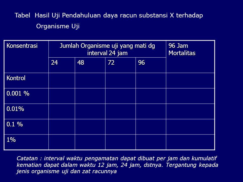 Jumlah Organisme uji yang mati dg interval 24 jam