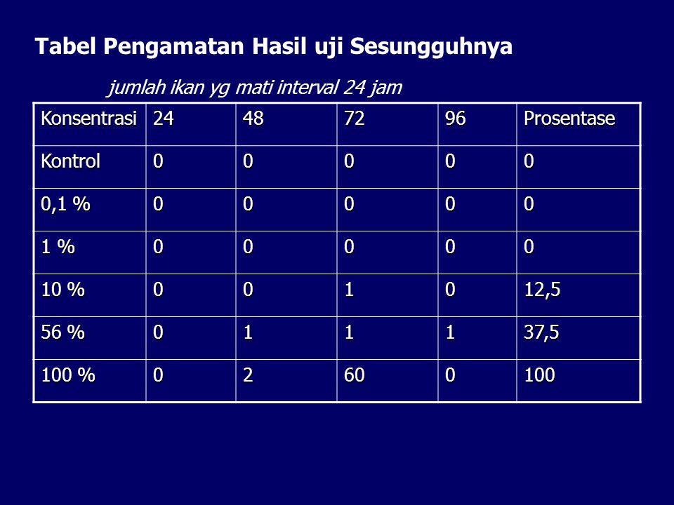 Tabel Pengamatan Hasil uji Sesungguhnya
