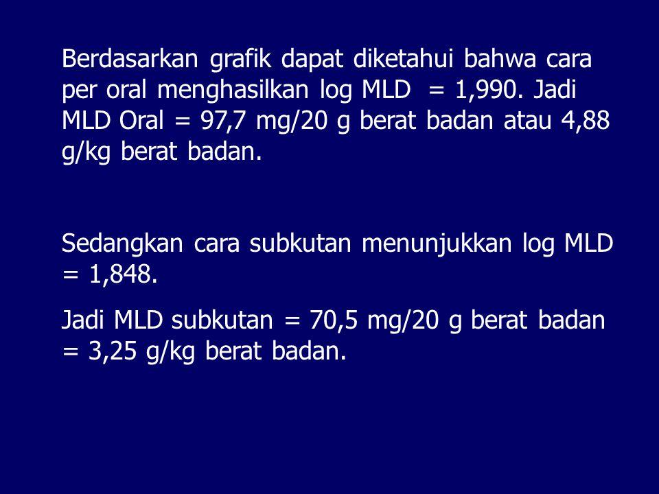 Berdasarkan grafik dapat diketahui bahwa cara per oral menghasilkan log MLD = 1,990. Jadi MLD Oral = 97,7 mg/20 g berat badan atau 4,88 g/kg berat badan.