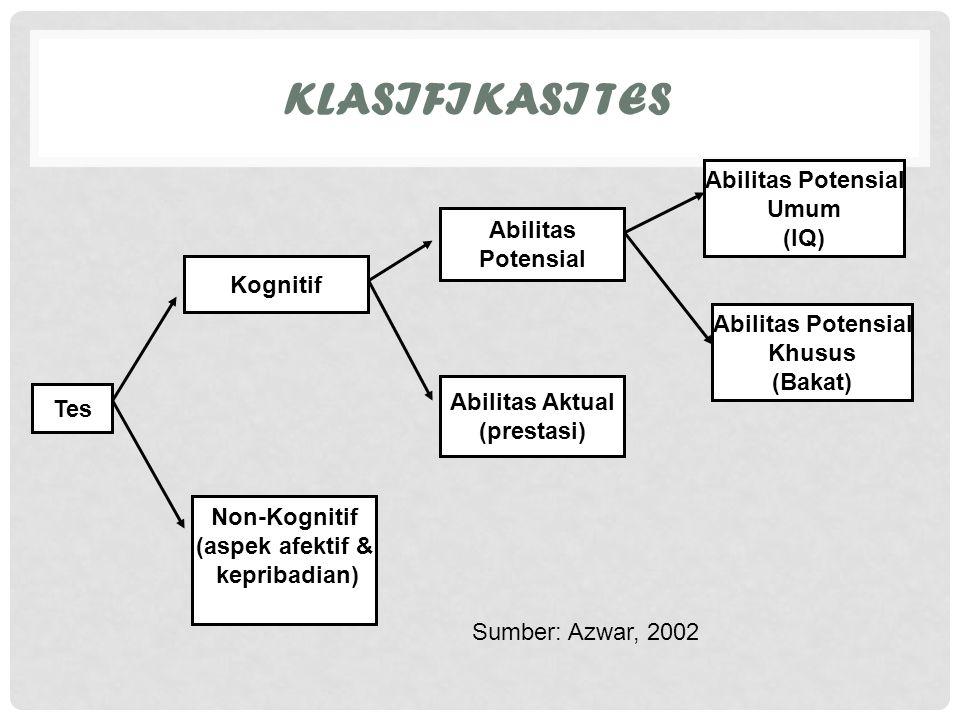 Klasifikasi Tes Abilitas Potensial Umum (IQ) Abilitas Potensial