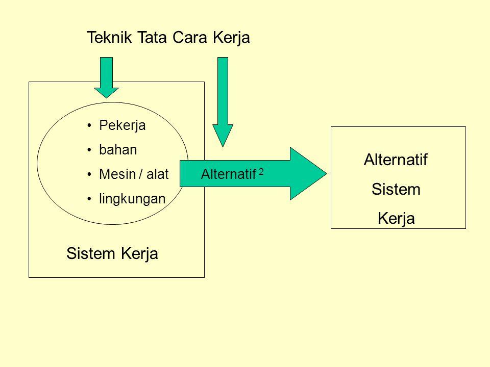 Teknik Tata Cara Kerja Alternatif Sistem Kerja Sistem Kerja Pekerja