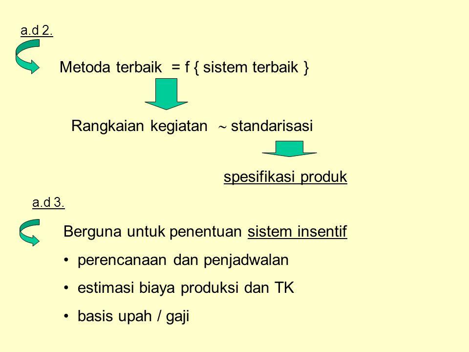 Metoda terbaik = f { sistem terbaik }