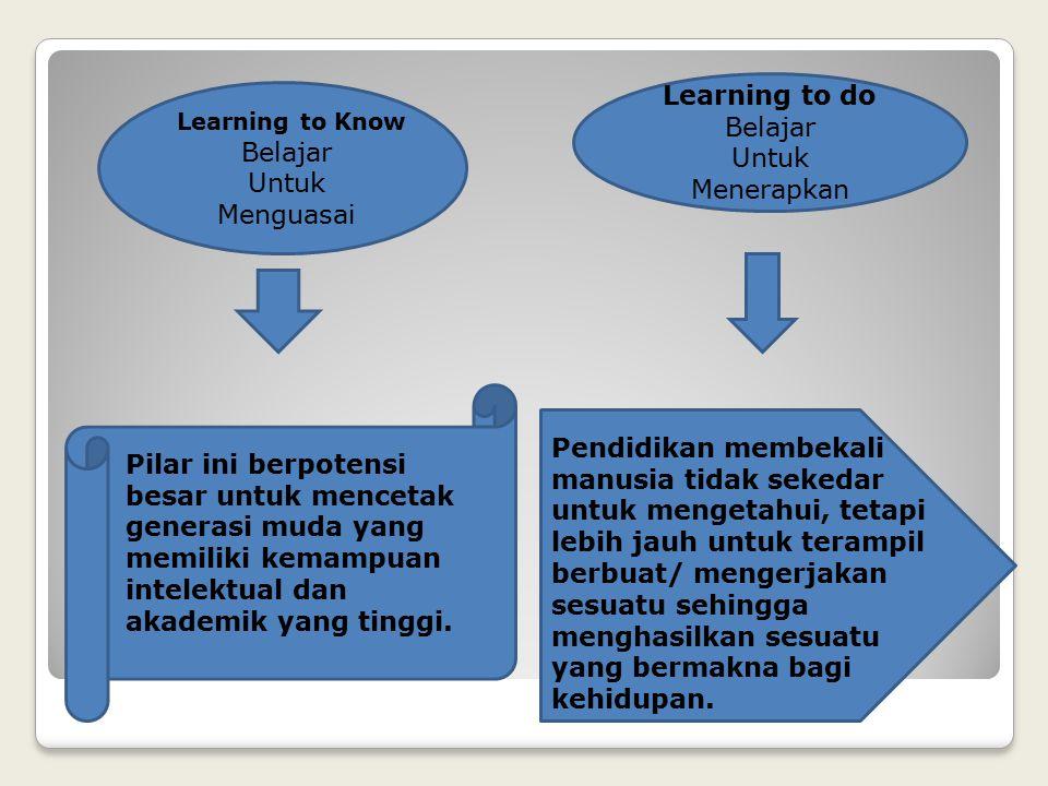 Learning to do Belajar Untuk. Menerapkan. Learning to Know. Belajar. Untuk. Menguasai.