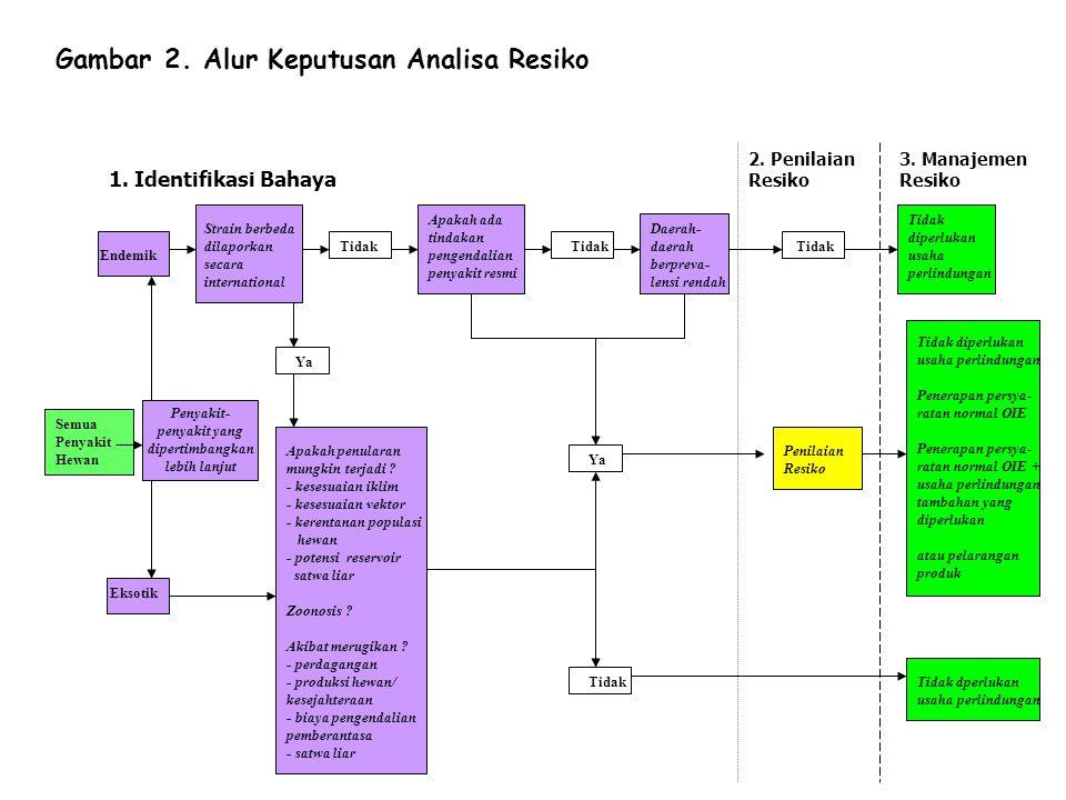 Gambar 2. Alur Keputusan Analisa Resiko