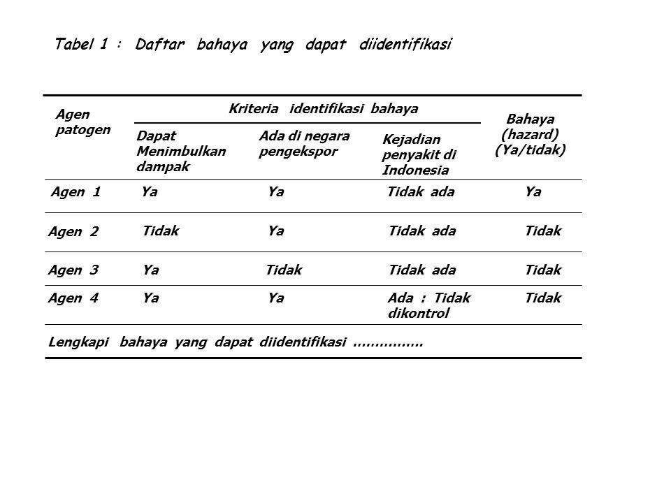 Tabel 1 : Daftar bahaya yang dapat diidentifikasi