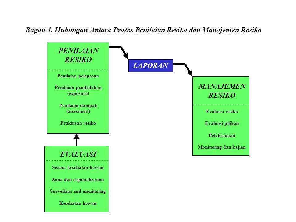 Bagan 4. Hubungan Antara Proses Penilaian Resiko dan Manajemen Resiko