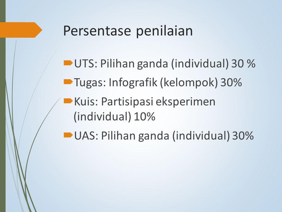 Persentase penilaian UTS: Pilihan ganda (individual) 30 %