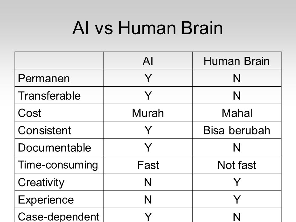 AI vs Human Brain AI Human Brain Permanen Y N Transferable Cost Murah