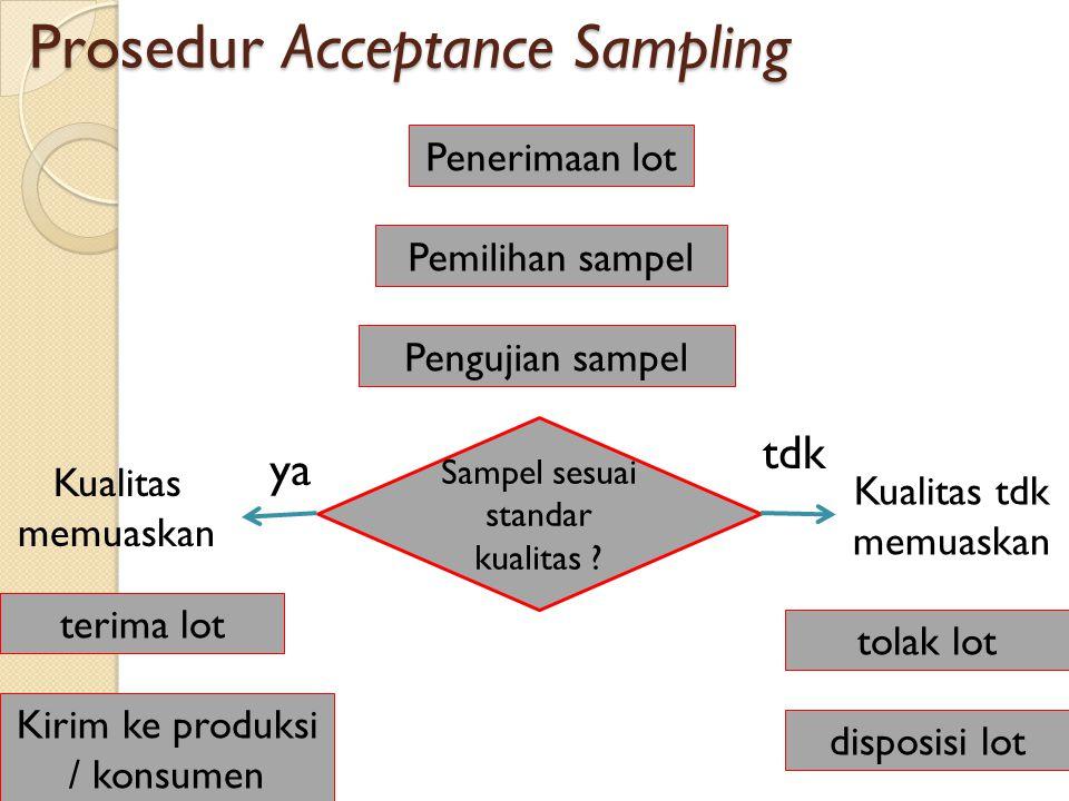 Prosedur Acceptance Sampling