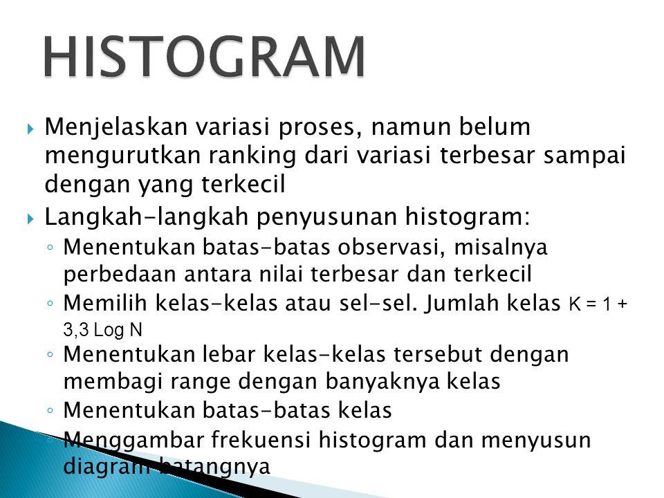 HISTOGRAM Menjelaskan variasi proses, namun belum mengurutkan ranking dari variasi terbesar sampai dengan yang terkecil.