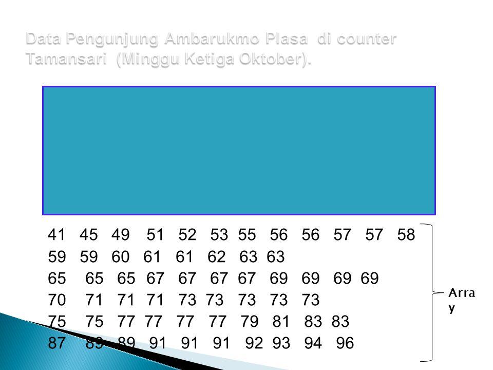 Data Pengunjung Ambarukmo Plasa di counter Tamansari (Minggu Ketiga Oktober).