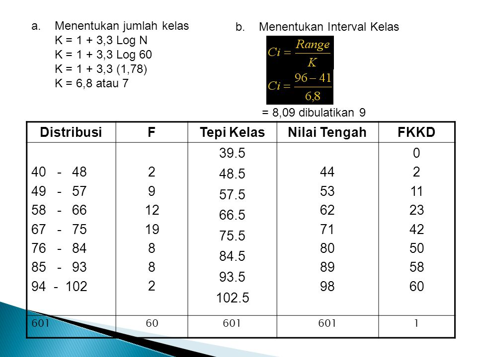 Distribusi F Tepi Kelas Nilai Tengah FKKD