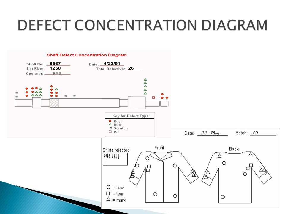 DEFECT CONCENTRATION DIAGRAM