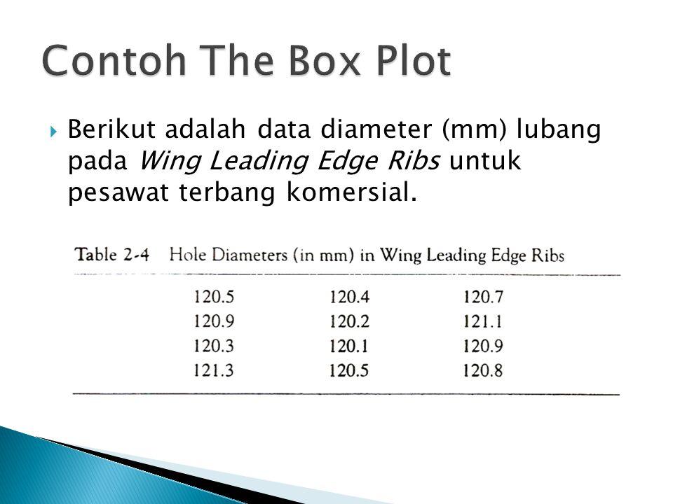 Contoh The Box Plot Berikut adalah data diameter (mm) lubang pada Wing Leading Edge Ribs untuk pesawat terbang komersial.