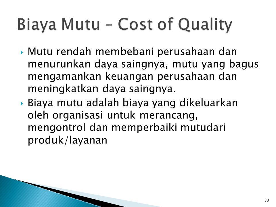 Biaya Mutu – Cost of Quality