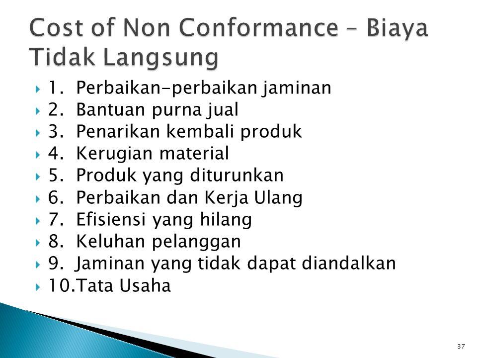 Cost of Non Conformance – Biaya Tidak Langsung