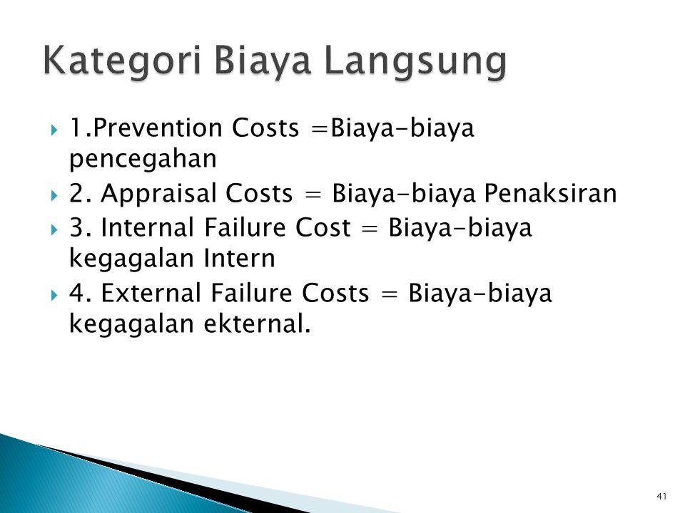 Kategori Biaya Langsung