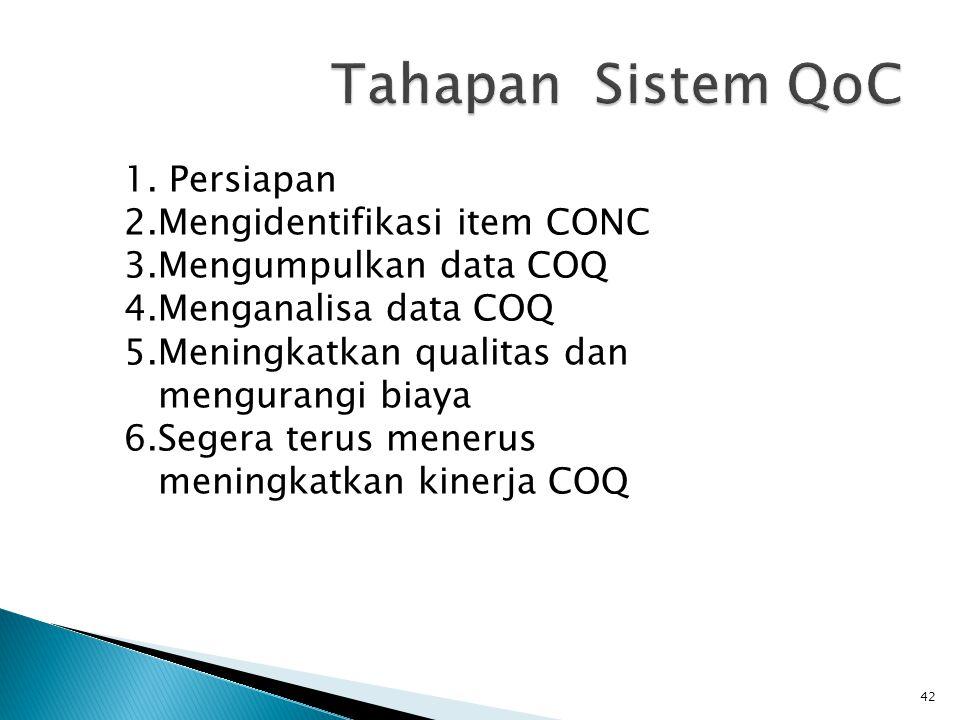 Tahapan Sistem QoC