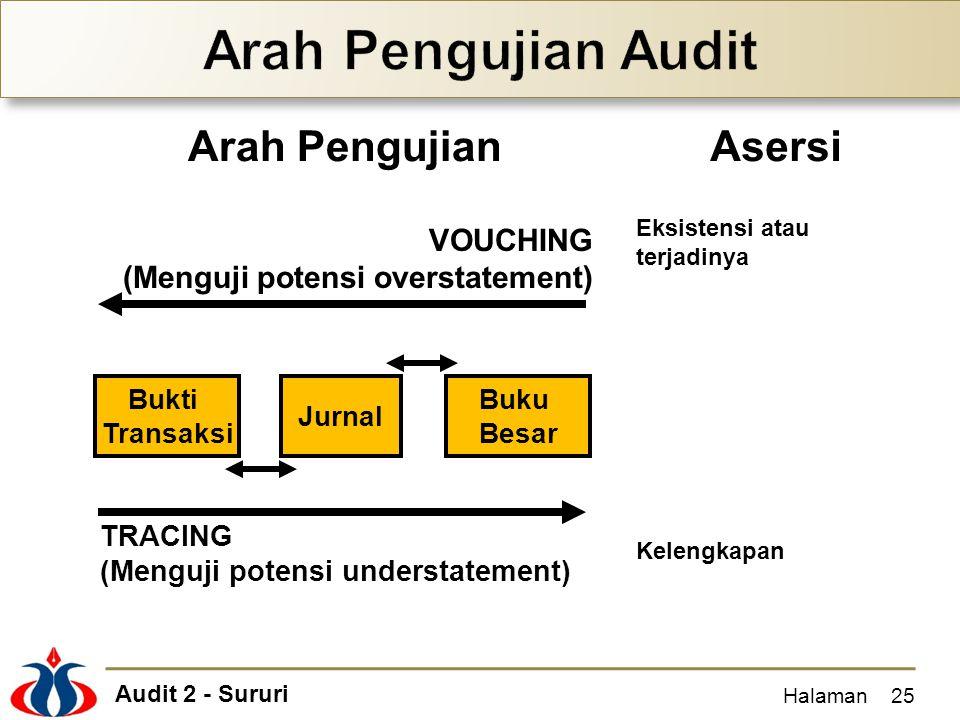 Arah Pengujian Audit Arah Pengujian Asersi VOUCHING