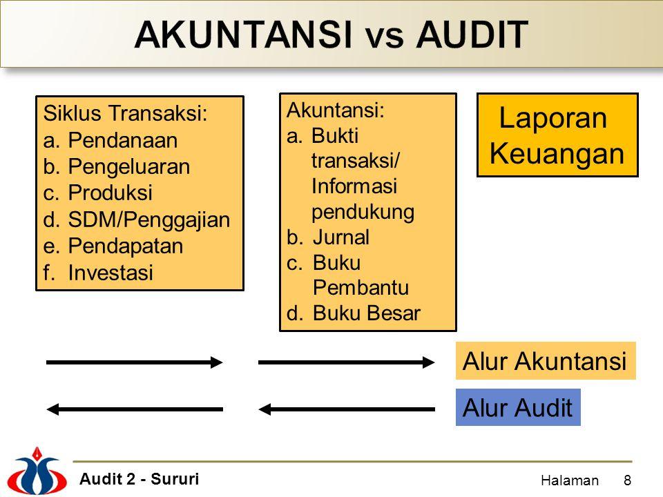 AKUNTANSI vs AUDIT Laporan Keuangan Alur Akuntansi Alur Audit