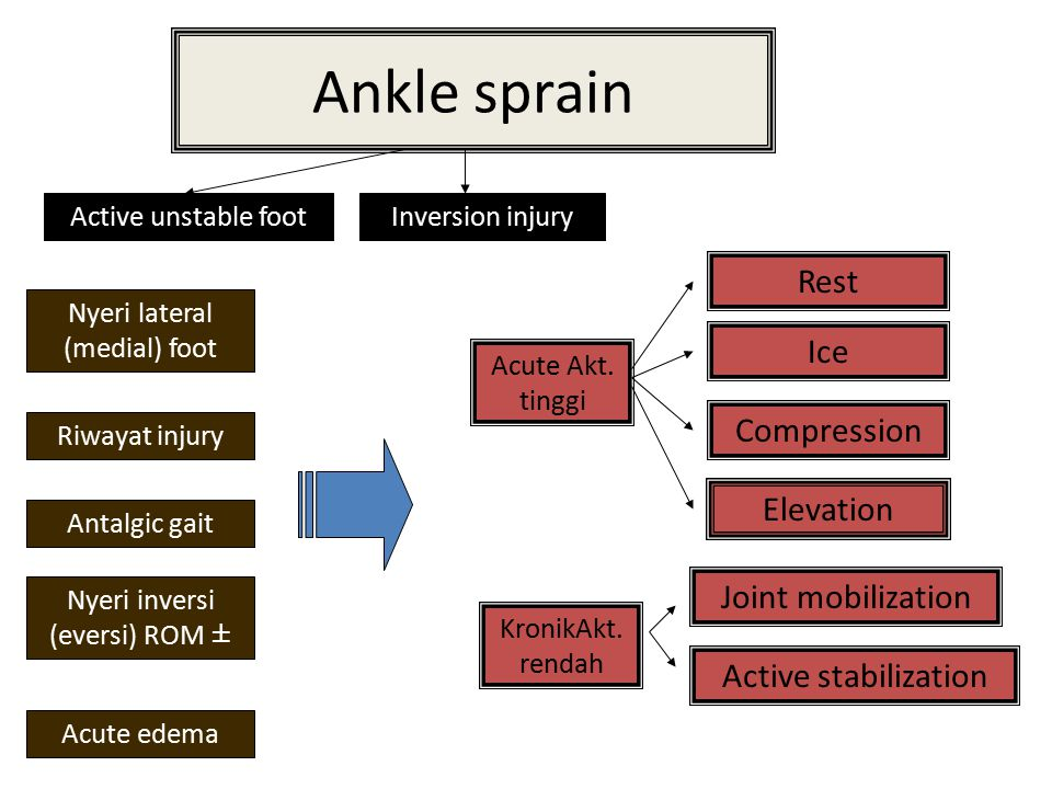 Ankle sprain Rest Ice Compression Elevation Joint mobilization