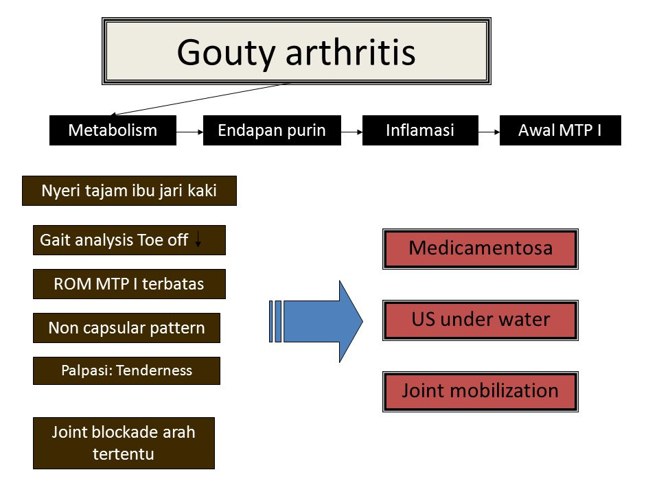 Gouty arthritis Medicamentosa US under water Joint mobilization